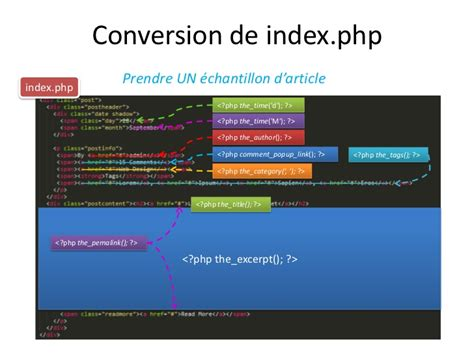 conversion de template html en th 232 me wordpress