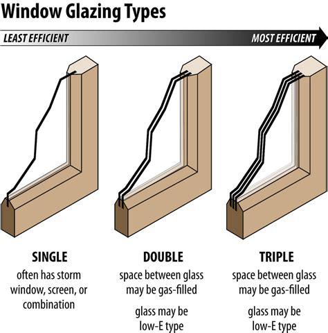 Fenster Neu Verglasen by Window Glazing Types Timmeko Flickr