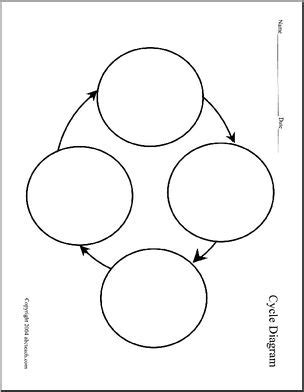 pattern formation in plants flowchart graphic organizer cycle chart 4 stages abcteach