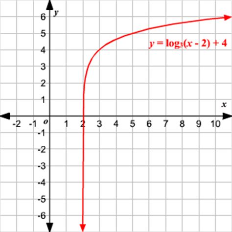 domain  range  exponential  logarithmic functions
