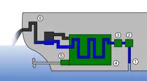 Fuel System Status Open Loop Koelwatersysteem Offertehaven Nl