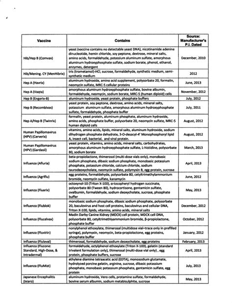 VACCINE INGREDIENTS LIST - What's in that Needle