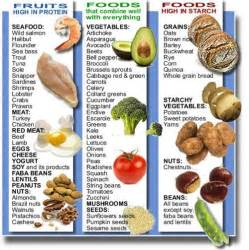 fruit high in protein fruits high in protein foods that combine well with