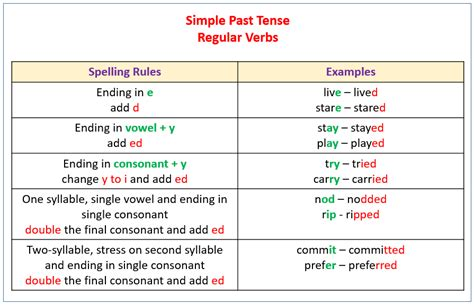 pattern verbs rules simple past tense exles explanations videos
