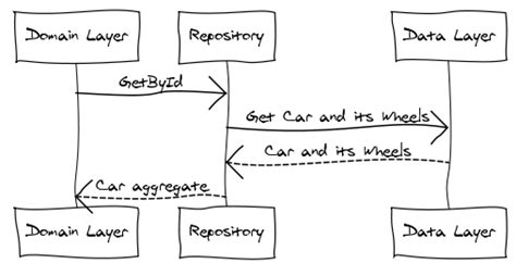 repository pattern aggregate root implementing a simple generic repository with linqtosql