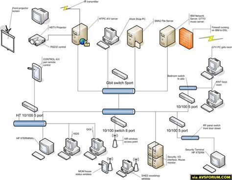 network wiring diagram network wiring diagram outlet