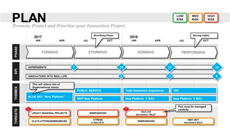 Plan On A Page Template Powerpoint Ppt Strategy Roadmap Free Project Roadmap Template Powerpoint