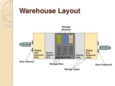 warehouse layout training types of layout in warehouse sap ewm 9 1 online training