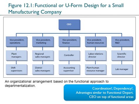 design for manufacturing form organizational chart of a small manufacturing company
