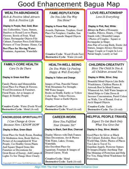 bedroom feng shui map home bagua map to print and use it every day to change