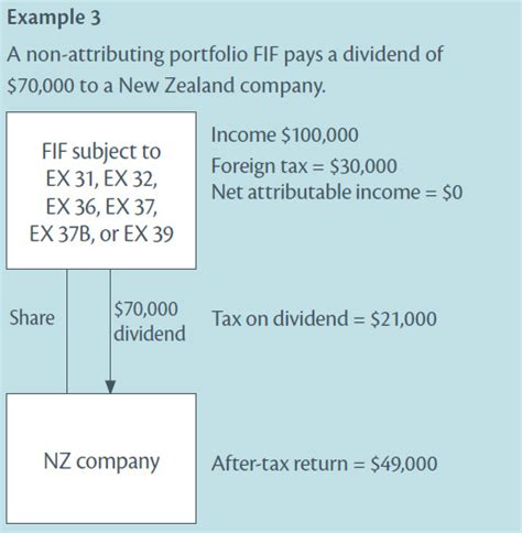 Section 94 Income Tax Act by Foreign Dividend Exemption New For Taxing