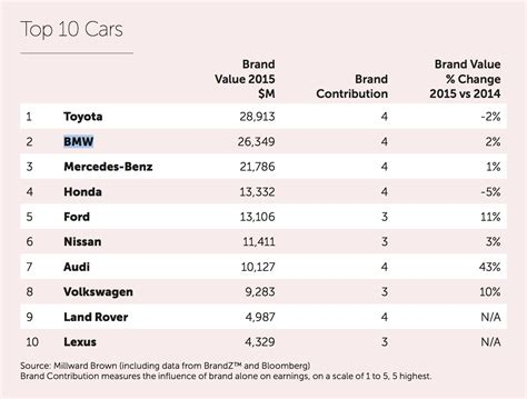 best brands 2015 brandz top 100 toyota and bmw are the most valuable