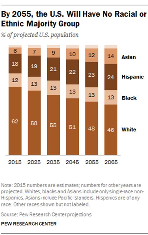 race ethnicity african american the encyclopedia of key takeaways on u s immigration past present and