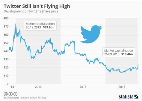chart still isn t flying high statista