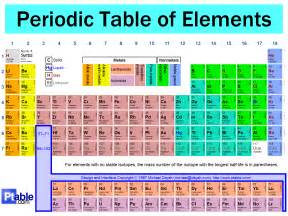 P Table Dynamic Periodic Table