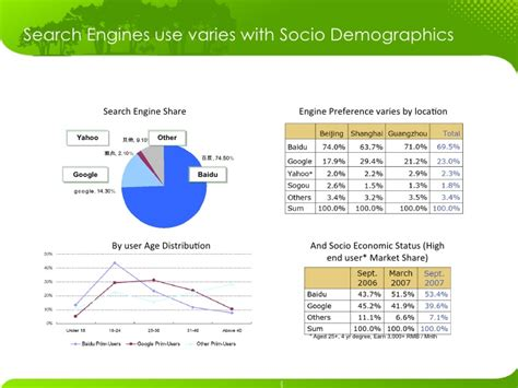 Search Engine Use Search Engine Marketing In China Baidu V