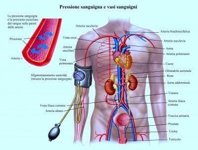 pressione alta mal di testa pressione arteriosa alta sintomi cause valori conseguenze