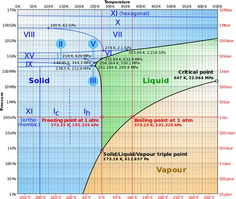 pt diagram water thermodynamics phase diagram of water physics stack