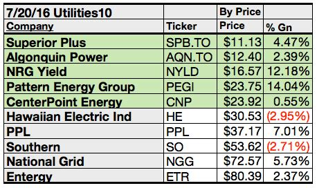 pattern energy dividend yield pattern energy is top utility dog for july by yield