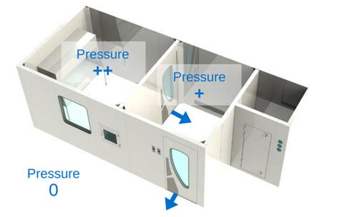 positive pressure room hvac design for cleanrooms