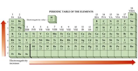 Electronegativity On The Periodic Table by Table Of Electronegativities