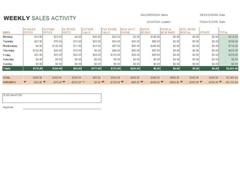 Weekly Sales Activity Report Weekly Sales Report Template
