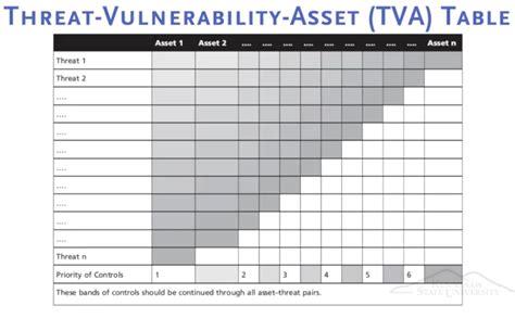 threat vulnerability risk assessment template myclassnotes 2017 01 08