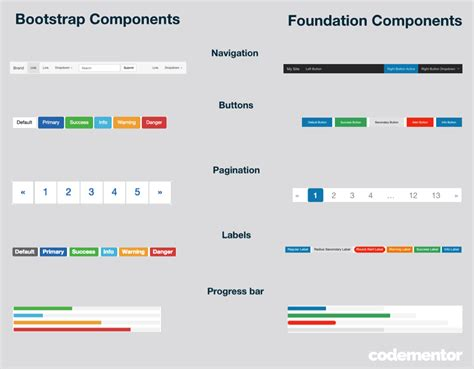 Bootstrap Tutorial Rr Foundation | bootstrap 3 vs foundation 5 which front end framework