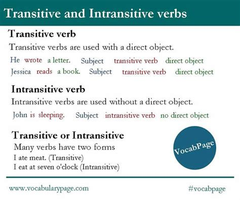 subject intransitive verb pattern exles the gallery for gt intransitive verb