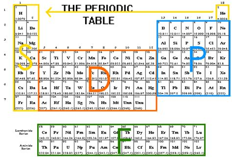 printable periodic table with electron configuration csec chemistry electron configurations matthew turner