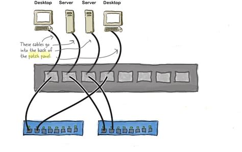 patch panel wiring diagram exle style by