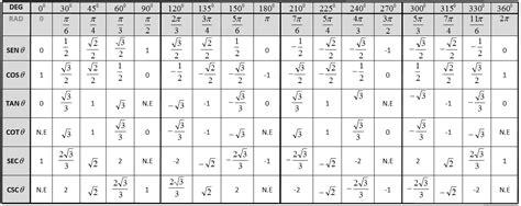 tabla trigonometrica de angulos bienvenido tabla trigonometrica de angulos resuelvo ejercicios de matematicas y materias a fin de