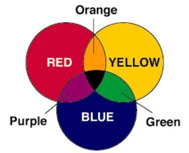 orange and purple make what color and blue make which color