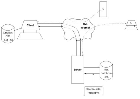 server model diagram http client server model for cs4173 web centric computing