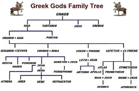 the of big god and one family s search for the american books greekmythologyfamilytree