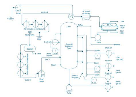 crude distillation unit flow diagram crude distillation unit flow diagram 28 images crude