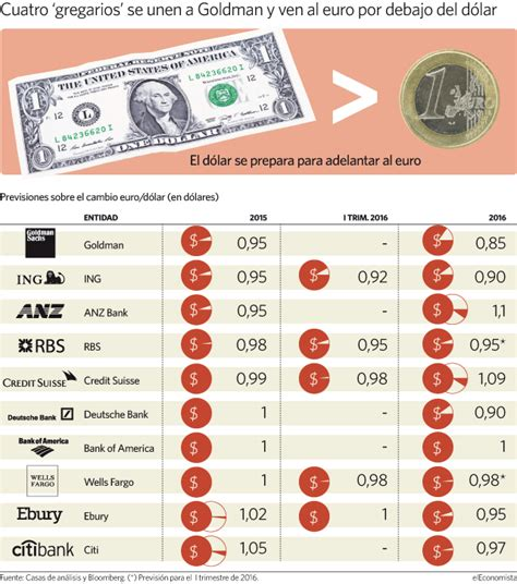 cuanto es un dolar en pesos la gran banca cree que el euro perder 225 la paridad frente