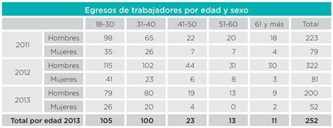 tabla de remuneraciones 2016 planilla de remuneraciones en excel como hacerla y que