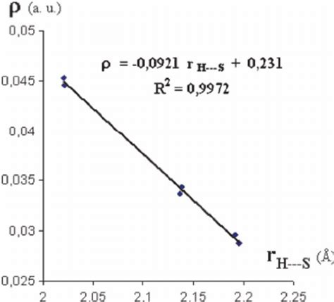 linear induction electron linear correlation between the h 193 193 193 s bond length and the electron