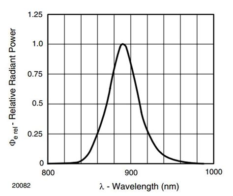 diode frequency response ir diode frequency response 28 images advances in infrared detector array technology