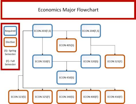 Mba Dlsu Flowchart by Economics Flowchart Flowchart In Word