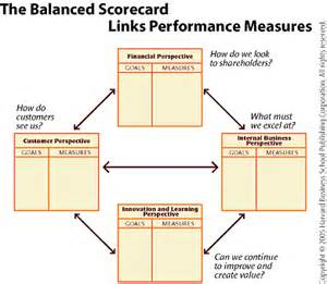 dissertation balanced scorecard micro finance cheap