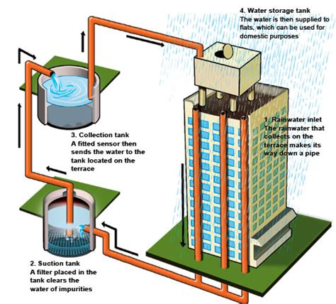 design criteria for rainwater harvesting what is rain water harvesting and why do we need it