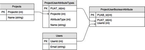 repository pattern composite key database design when should i use a composite primary