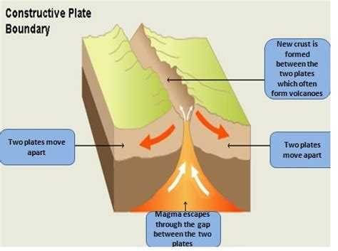 constructive plate margin diagram earthquakes and volcanoes mrs conrad s kis igcse