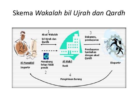 Letter Of Credit Wakalah Letter Of Credit Atau L