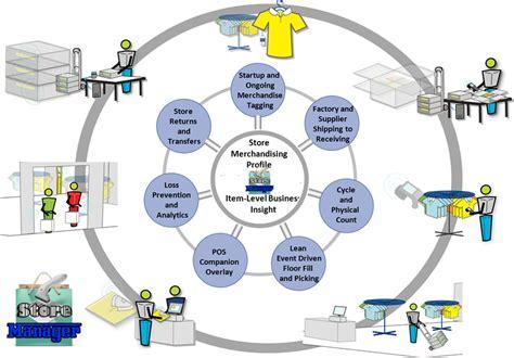 Retail Information System Essay by Masafa