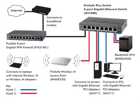 home network design switch netgear prosafe gs108e