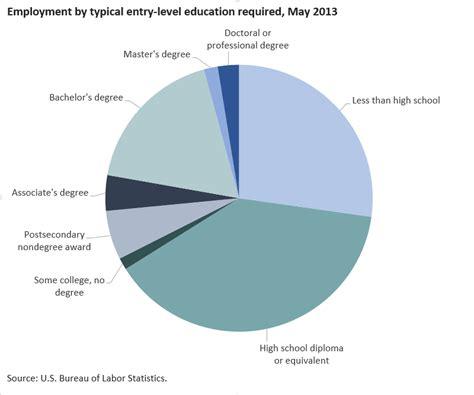 bureau of labor statistics careers introduction bls statistics by occupation spotlight on