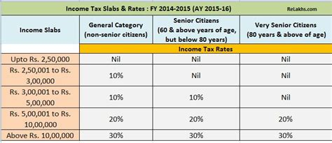 2015 income tax filing fy 2014 15 income tax returns filing new itr forms